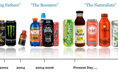 Organic, functional innovation essential for energy drink and shot growth